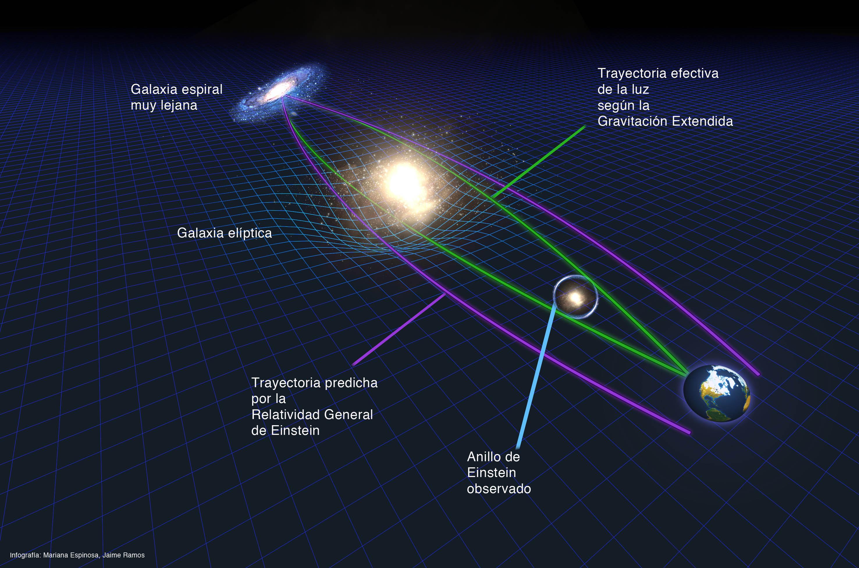 Resultado de imagen de Simulación del efecto de lente generado por una cuerda cósmica. Crédito: PhysicsWorld.com