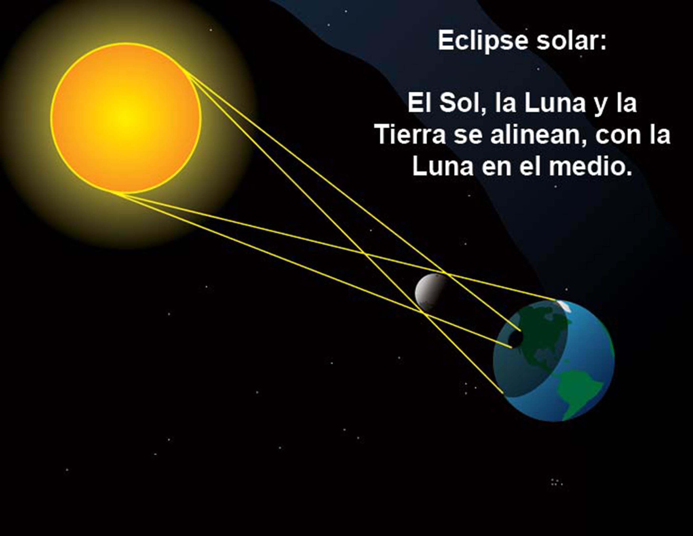 El eclipse de sol, espectáculo natural y ventana a la ciencia-UNAM