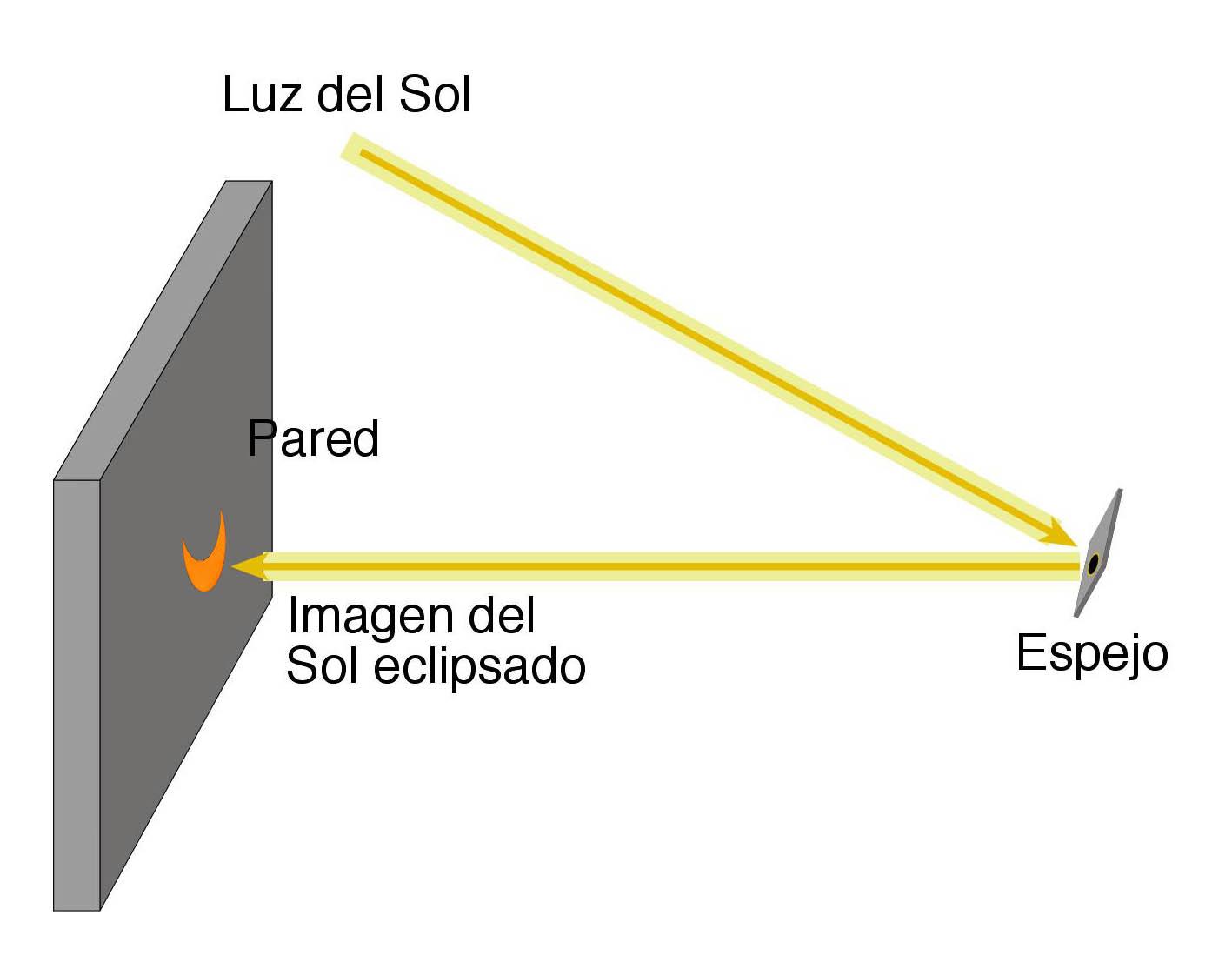 Graves lesiones en los ojos, si se ve directamente el eclipse solar-UNAM